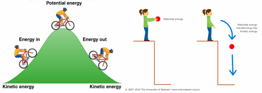 Kinetic energy, Potential energy and Mechanical energy
