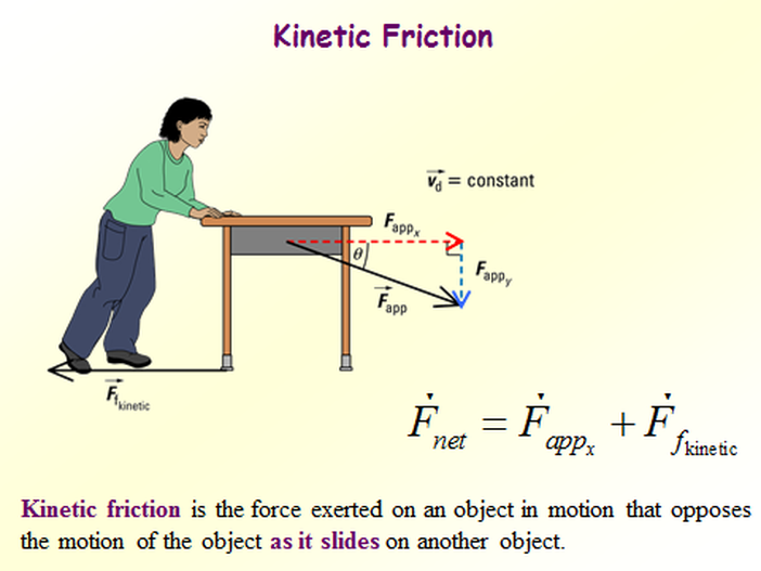 Normal Force  Is The Support Force Exerted Upon An Object That Is In  Contact With Another Stable Object. The Book And The Table Are Both Exerting  Fu2026